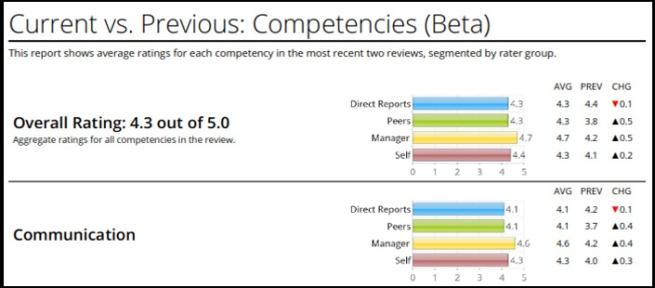 current_vs_previous_360report